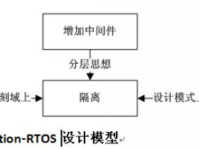 分区实时系统Partition-RTOS