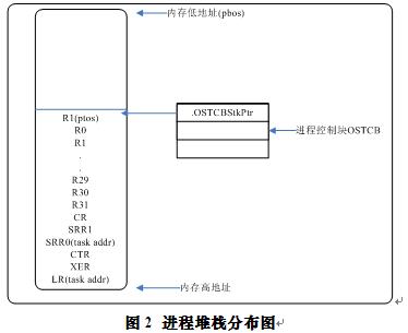 基于E600的µCOS-II上下文切换