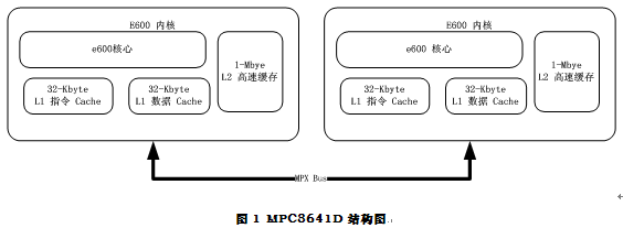 uCOS-II移植及多核扩展