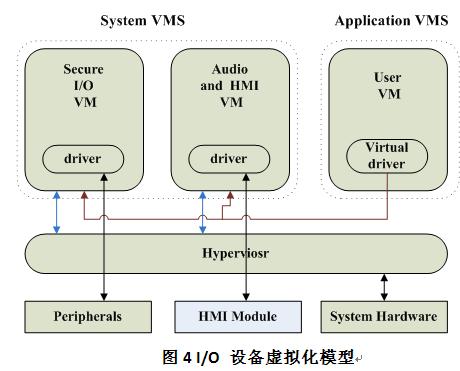 嵌入式高安全和高可靠性的虚拟化技术
