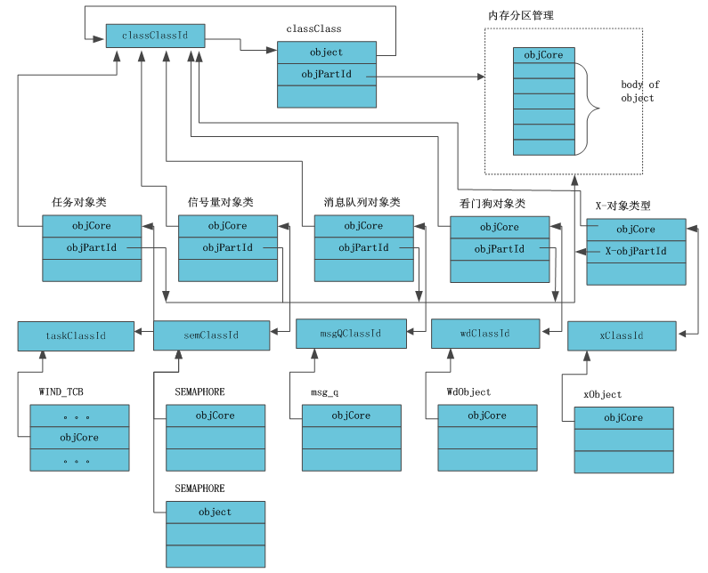 VxWorks内核解读-2