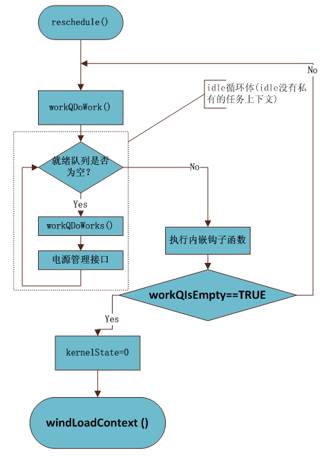 VxWorks内核解读-3