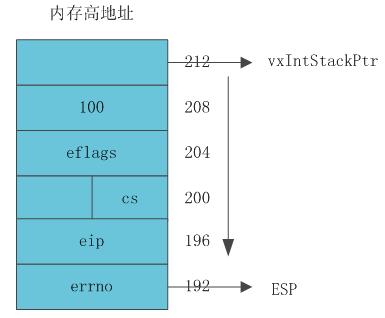 VxWorks内核解读-4