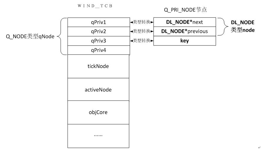 VxWorks内核解读-6