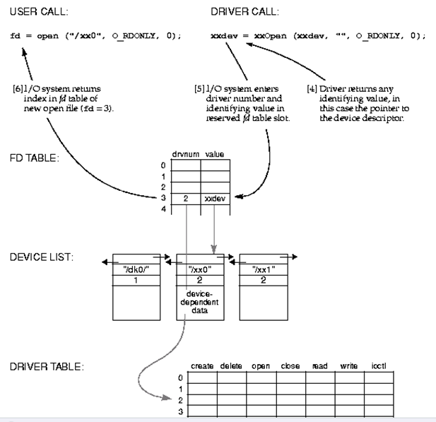 VxWorks内核解读-7